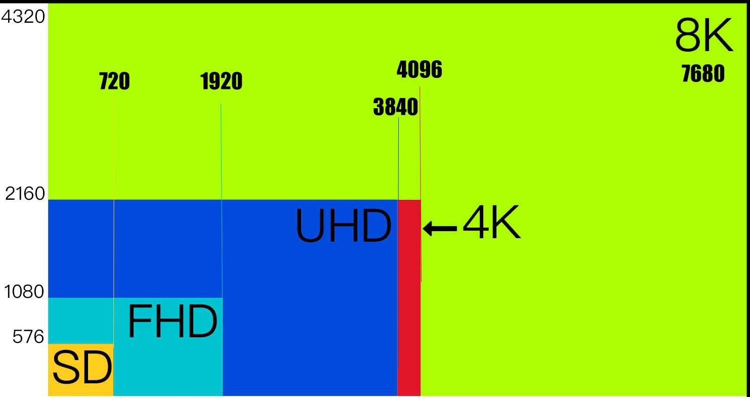 K vs UHD