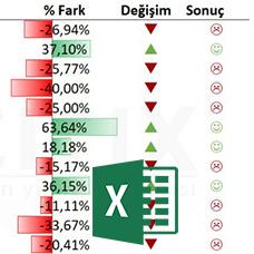Excel Conditional Formatting (Koşullu Biçimlendirme) Kullanımı