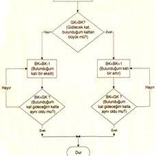 Akış Şeması Örnekleri