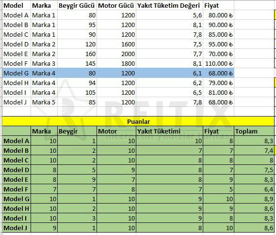 Excel VLOOKUP sonucu