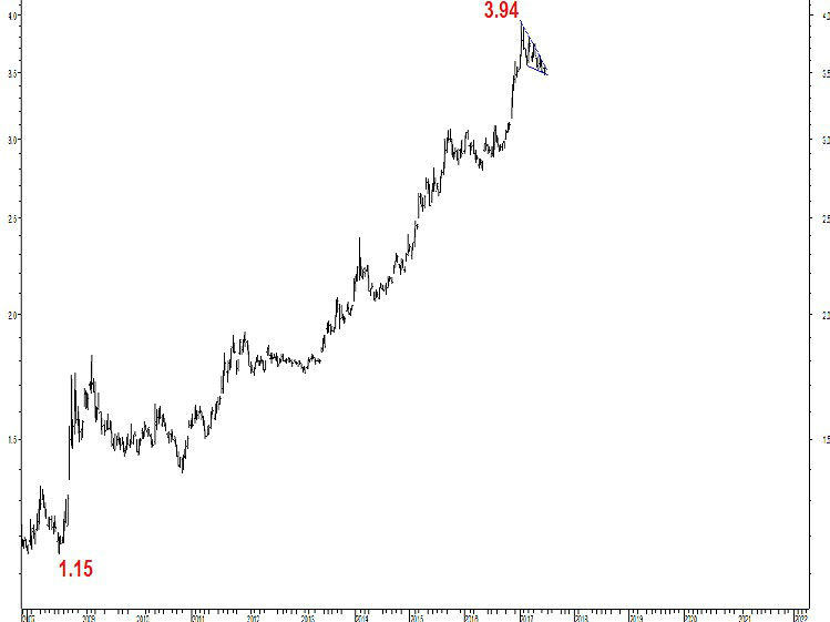 usd try
