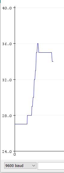arduino sıcaklık grafiği