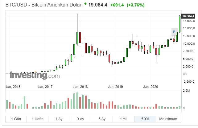 bitcoin tarihsel grafik