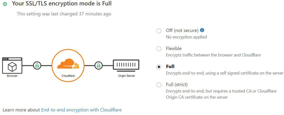 cloudflare full ssl
