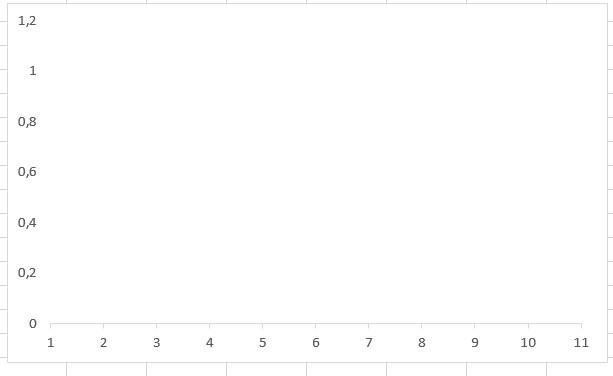 excel grafik çizgilerini silmek