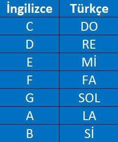 ingilizce türkçe nota isimleri karşılıkları