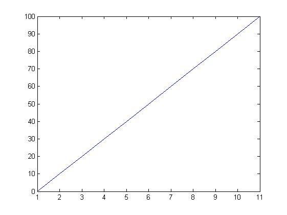 matlab plot grafiği