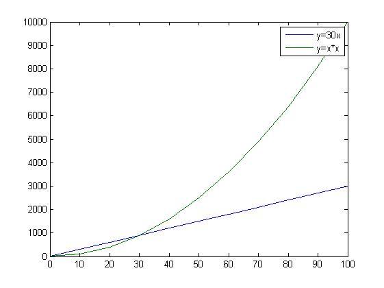 matlab plot grafik 2 değişken