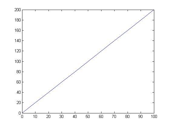 matlab plot grafik