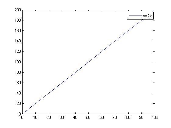 matlab plot grafik legend