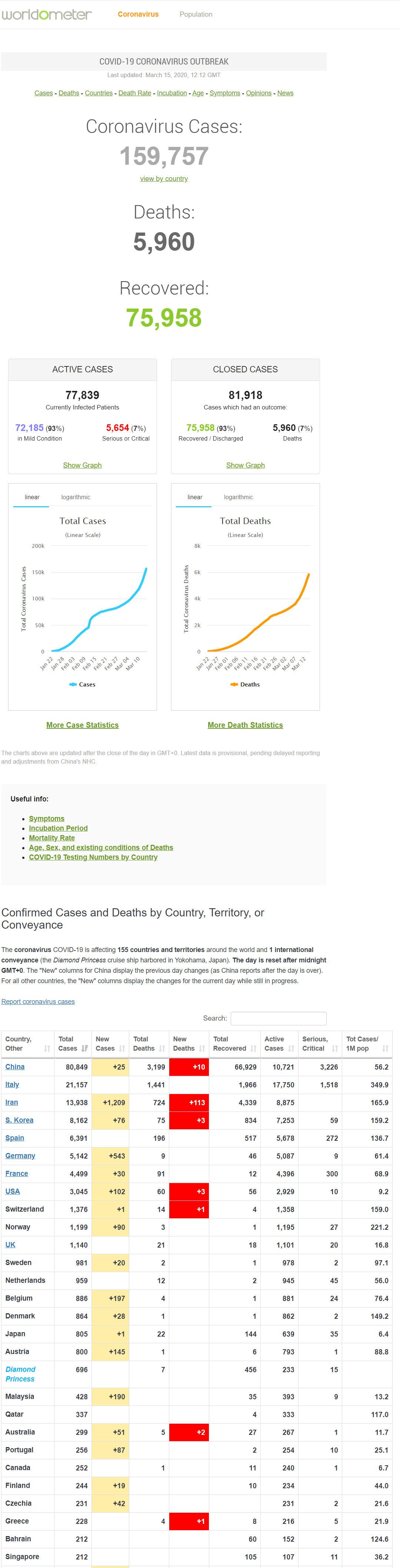 worldometers-info-coronavirus
